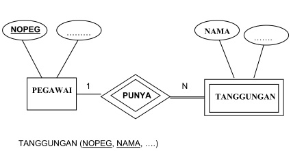 Model edr aditnanda hasil transformasi dari diagram er ke database relasional ccuart Image collections