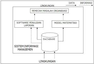model sistem informasi manajemen