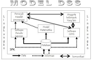 Model-DSS